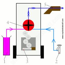 how does a pressure washer work? explain that stuff washing machine pressure switch wiring diagram at Pressure Washer Switch Wiring