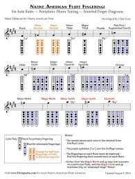 Flute Tuning Chart Pin On Naf Finger Charts