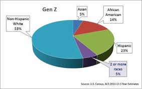 gen z has the largest multiracial potion of any generational cohort at 5 that is the same percene as asian gen z but that number understates the