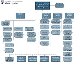 Org Charts Building Operations