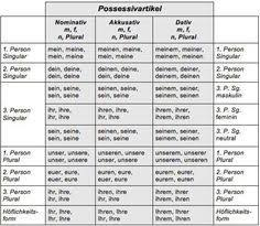 Table Of German Article And Personal Pronoun Declension