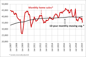 Canadian Home Sales Drop Sharply In February 2019 Paige