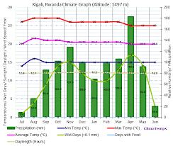 Climate Graph For Kigali Rwanda