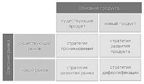 Разработка маркетинговой стратегии для торгового предприятия УДК pdf Рассмотрим также такие маркетинговые акции как матрица И Ансоффа и М Портера