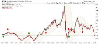 2015 By The Charts Investing Com