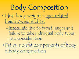 Body Composition Ideal Body Weight Age Related Height