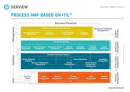 itil process process map based on itil