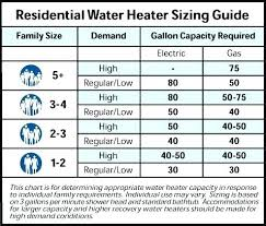 On Demand Water Heater Sizing Chart On Demand Water Heater Vs Tank Elgourmand Co