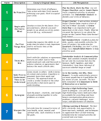 The 7 Habits Revisited Covey Part 2 Lean Six Sigma