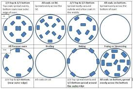 Dutch Oven Cooking Chart Dutch Oven Cooking Placing The Charcoal Properly Depending