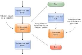 Create Process Flow Chart How To Draw An Effective Flowchart