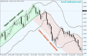 Trading With Bollinger Bands And Atr Bollingerbandtrading