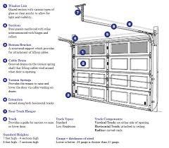 garage door diagram schematic diagrams rh ogmconsulting co auto close garage door garage door closer butler