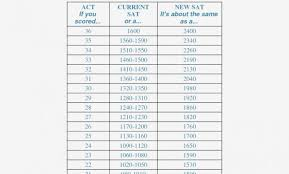 Act Conversion 13 Luxury Sat To Act Conversion Chart 13 Act Sat Conversion Chart