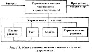 Роль анализа хозяйственной деятельности в управлении производством  Роль анализа хозяйственной деятельности в управлении производством и повышении его эффективности
