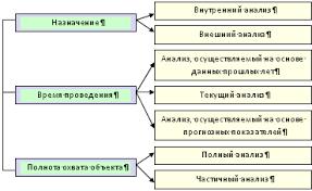 Курсовая работа Оценка и анализ финансовой деятельности  Рис 1 1 Классификация финансового анализа по основным видам