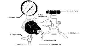 Guide To Regulating Keg Compression Kegerator Com