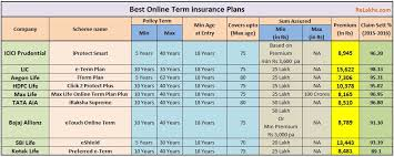 Term Insurance Premium Comparison Chart Top 9 Best Online Term Insurance Plans In India Review