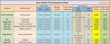 comparison of best term insurance plans india t premium best term insurance plans 2017 2018