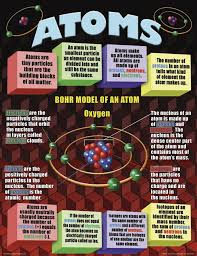 additionally High quality images for atoms and molecules worksheets middle additionally Building Molecules Chemistry Activity   Homeschool Den moreover Chemistry Review Coloring Pages   Editable   Chemistry  Binder and together with Elements   pounds  and Mixtures Classification of Matter besides Images for atoms and molecules worksheets middle school moreover High quality images for atoms and molecules worksheets middle additionally Atom And Molecules Worksheet Worksheets for all   Download and furthermore Atoms  elements  molecules  and  pound molecules for science additionally The Joy of Chemistry  A Unit in Photos   Scholastic likewise HD wallpapers atoms and molecules worksheets middle school. on hd wallpapers atoms and molecules worksheets middle school