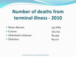 persuasive speech   deaths and mortality 3 definition  assisted suicide