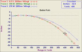 28 Always Up To Date 270 Win 150 Gr Ballistics Chart