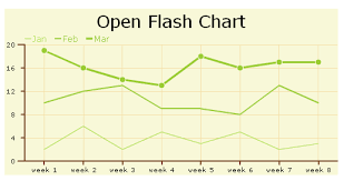 Three Chart Scripts To Show Data In Flash