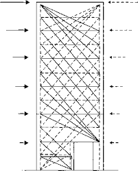 Small Picture Dimensioning for the ULS in shear Earthquake Resistance Eurocode