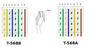 rj45 t568b wiring diagram wiring diagrams cat 5e b wiring diagram diagrams for car or truck