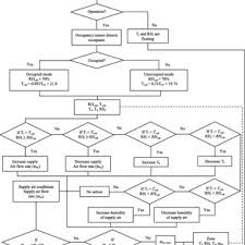 Air Conditioning Flow Chart Flow Chart Of Proposed Control System For The Hvac System