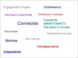 définition génération y la génération y julien pouget tag cloud generation y1
