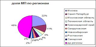 Реферат Роль малого бизнеса в экономике Рис 2 1 Доля МП по регионам РФ