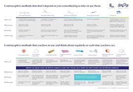 Types Of Contraception Chart Your Guide To Contraception Sexwise