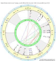 Birth Chart Natalie Portman Gemini Zodiac Sign Astrology