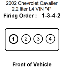 cavalier wire diagram 1997 chevy cavalier wiring diagram wiring 1997 Chevy Cavalier Starter Wiring Diagram cavalier wire diagram 1997 chevrolet cavalier spark plug wire diagram questions (with wiring diagram for 1997 chevy cavalier stereo wiring diagram