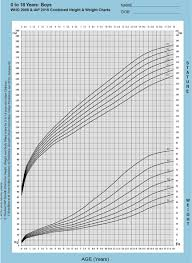 4 Year Old Growth Chart Iap Growth Charts Indian Academy Of Pediatrics Iap