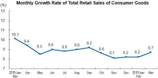 Monthly Retail Sales Chart Total Retail Sales Of Consumer Goods Up By 8 3 Percent In