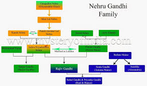 Feroze Gandhi Family Chart Gandhi Family Tree Diagram Related Keywords Suggestions