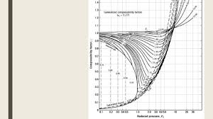 Water Compressibility Factor Chart D3c Example Finding Compressibility Factor For A Gas Mixture