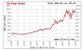 Price Of Gold Per Ounce Over The Last 10 Years Currency