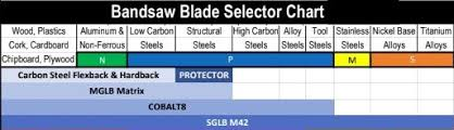 Bandsaw Blade Tpi Chart How To Choose The Best Band Saw Blade