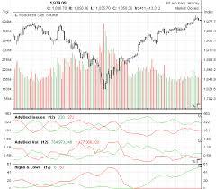 Advance Decline Data Marketvolume Com