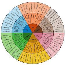 Savipra Gorospe The Emotion Wheel Emotions Do Resemble