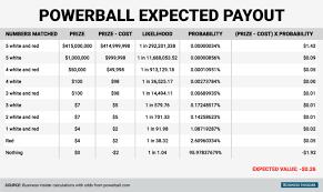 Powerball Payout Chart South Africa Www Bedowntowndaytona Com