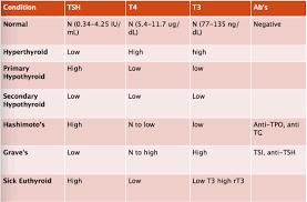 79 Right High Tsh Levels