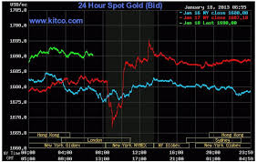 24 Hour Kitco Chart Kitco 24 Hour Gold Spot Chart Best Picture Of Chart