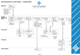 Fiu Construction Management Flow Chart 74 All Inclusive Fiu Civil Engineering Flowchart