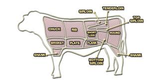 Veal Meat Chart Lean Poultry Choices