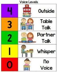 Noise Level Chart Google Search Classroom Class