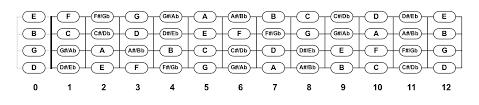 Notes On A Fretboard Chart Ukulele Fretboard Notes Chart Pdf Diagram Downloads